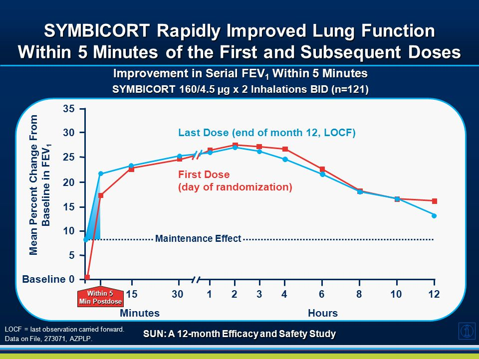 SYMBICORT Rapidly Improved Lung Function Within 5 Minutes of the First and Subsequent Doses