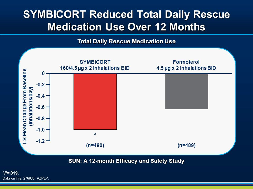 SYMBICORT Reduced Total Daily Rescue Medication Use Over 12 Months