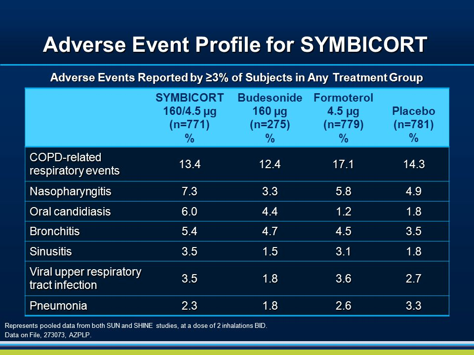 Adverse Event Profile for SYMBICORT