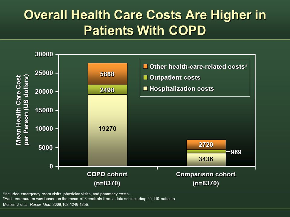 Overall Health Care Costs Are Higher in Patients With COPD