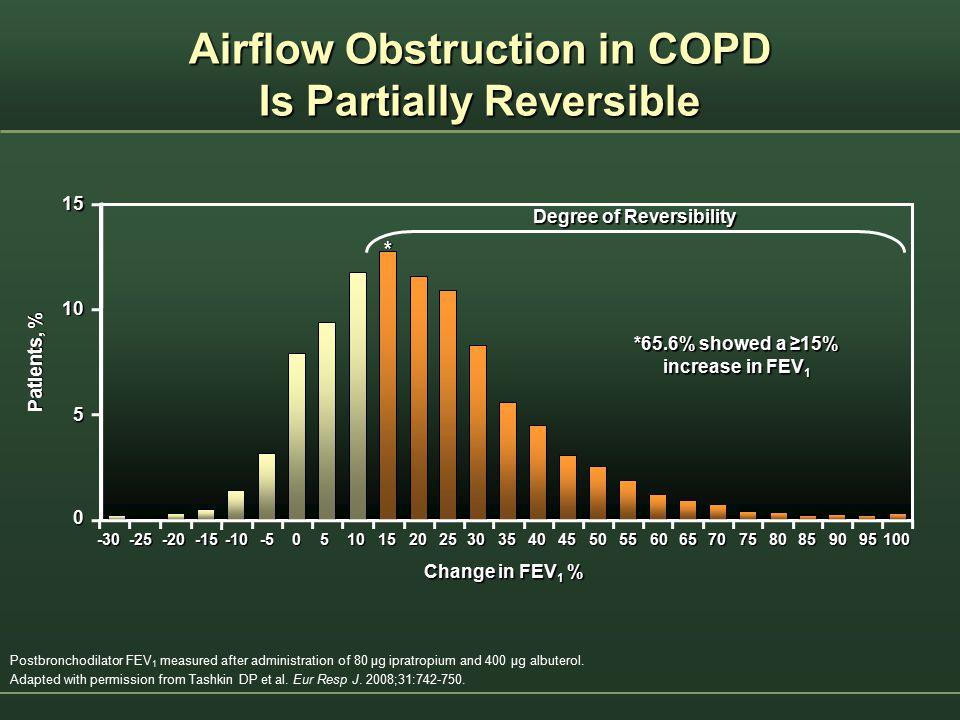 Airflow Obstruction in COPD Is Partially Reversible