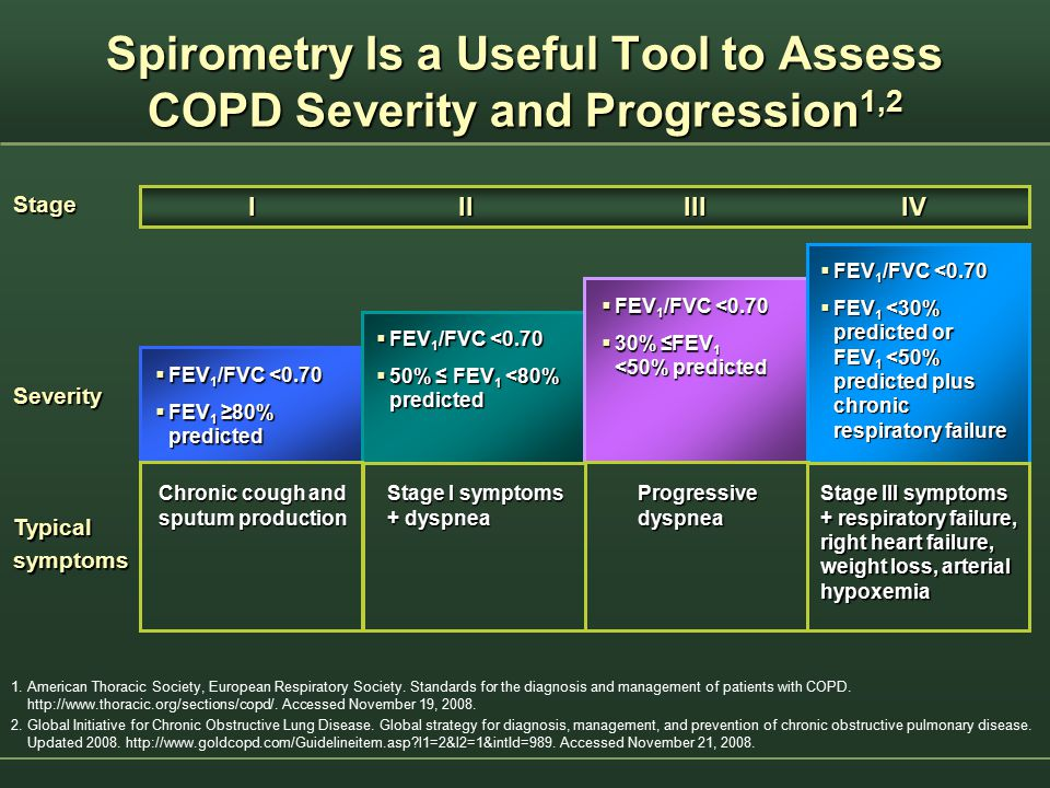 Spirometry Is a Useful Tool to Assess COPD Severity and Progression1,2
