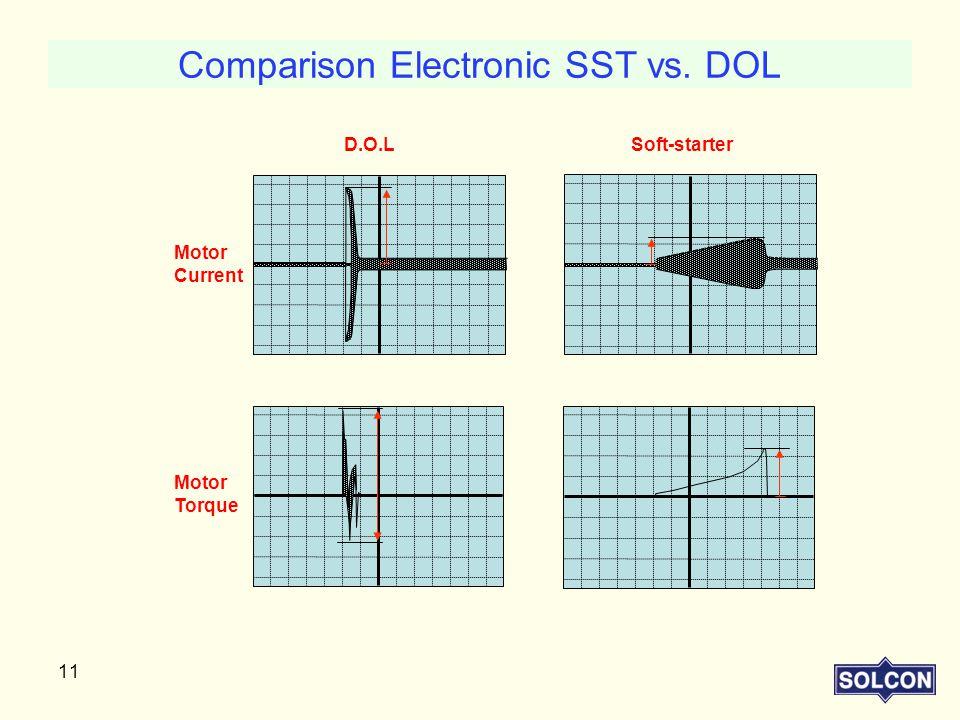 Comparison Electronic SST vs. DOL
