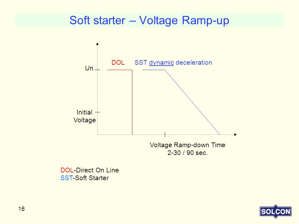 Soft starter – Voltage Ramp-up
