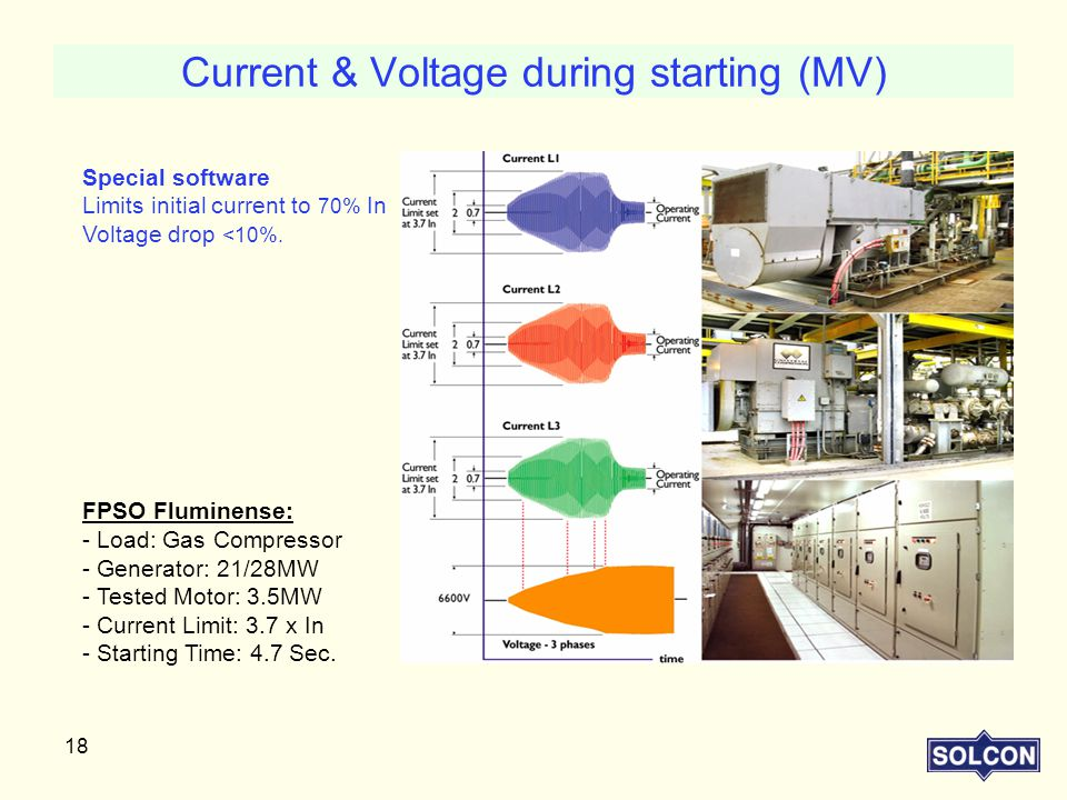 Current & Voltage during starting (MV)
