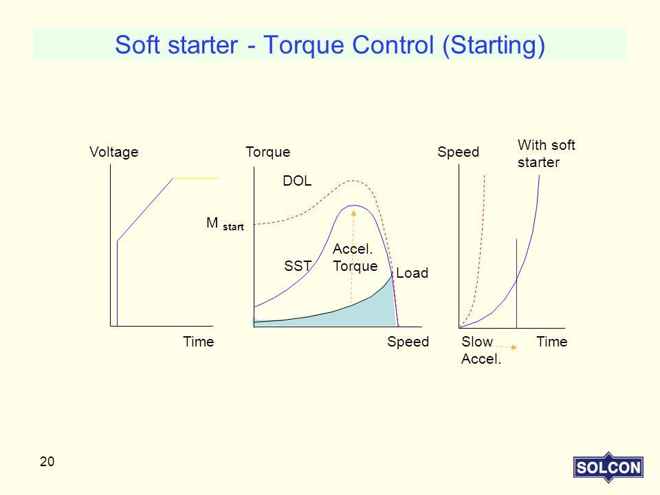Soft starter - Torque Control (Starting)