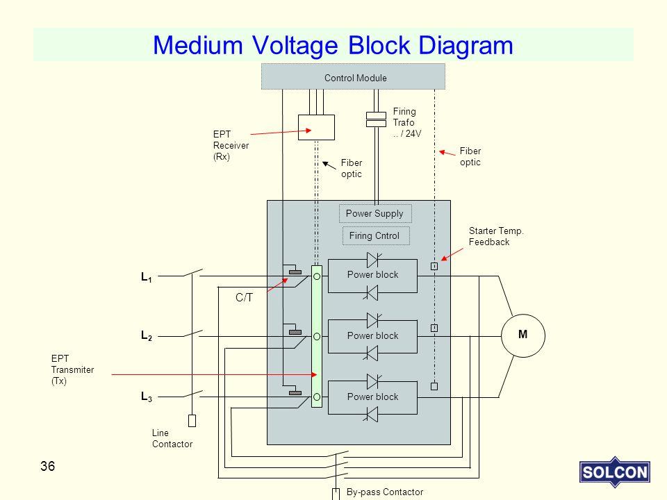 Medium Voltage Block Diagram