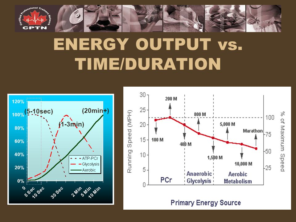 ENERGY OUTPUT vs. TIME/DURATION