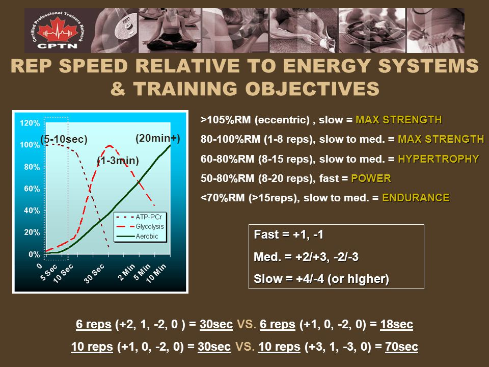 REP SPEED RELATIVE TO ENERGY SYSTEMS & TRAINING OBJECTIVES