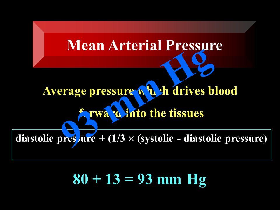 93 mm Hg Mean Arterial Pressure 80 + 13 = 93 mm Hg