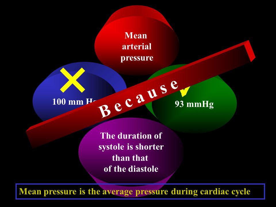   B e c a u s e Mean arterial pressure 100 mm Hg 93 mmHg