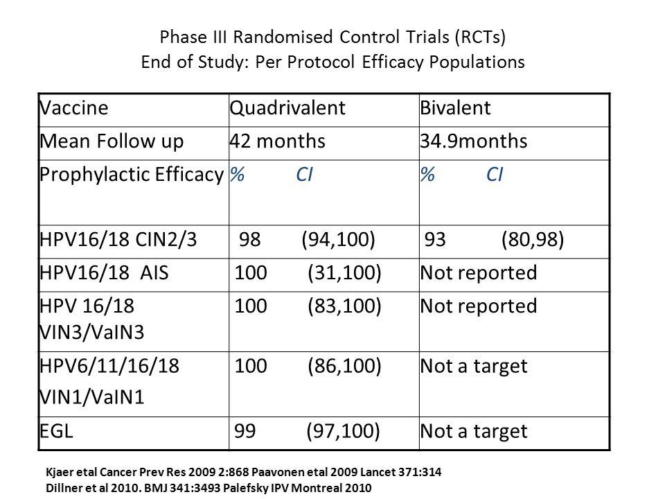Prophylactic Efficacy % CI HPV16/18 CIN2/3 98 (94,100) 93 (80,98)