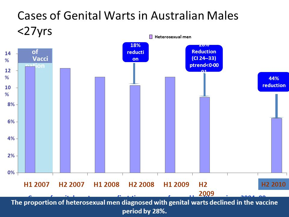 Cases of Genital Warts in Australian Males <27yrs