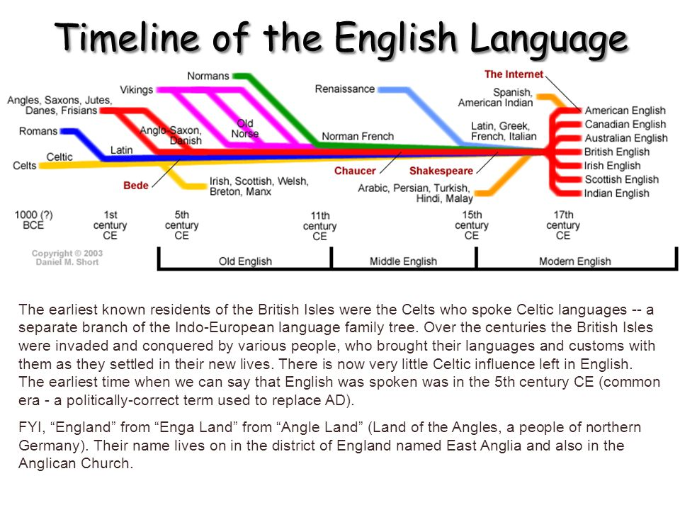 Timeline of the English Language