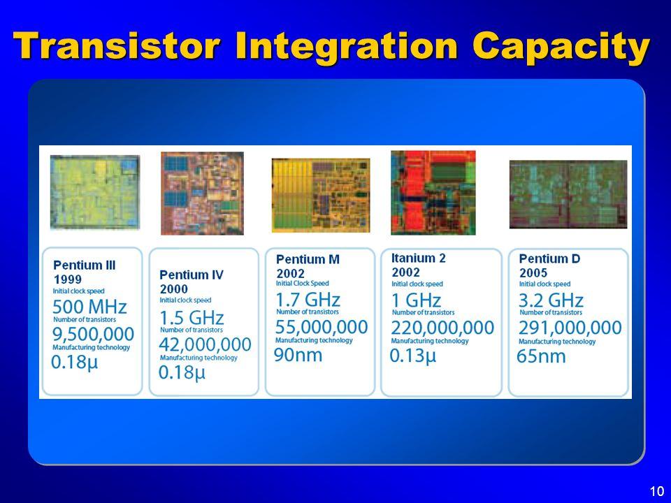 Transistor Integration Capacity