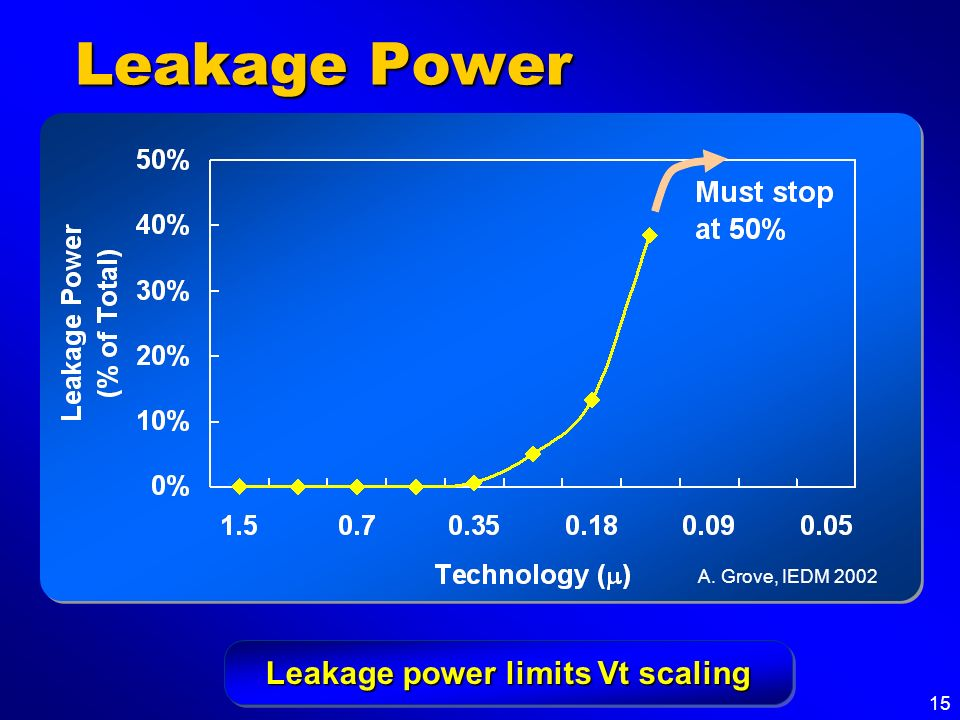 Leakage power limits Vt scaling