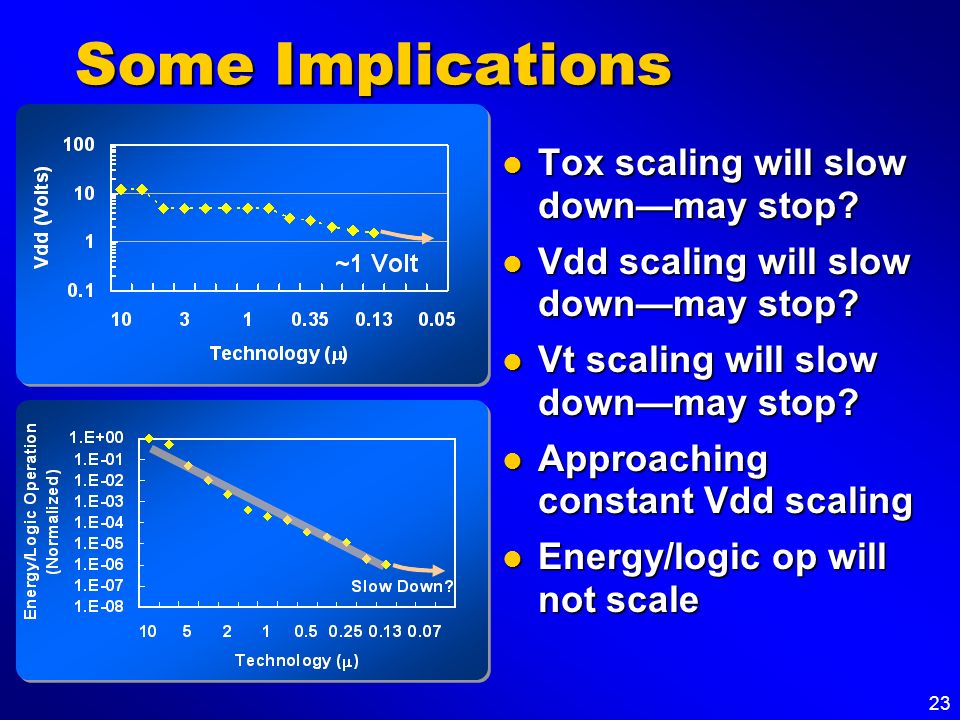 Some Implications Tox scaling will slow down—may stop