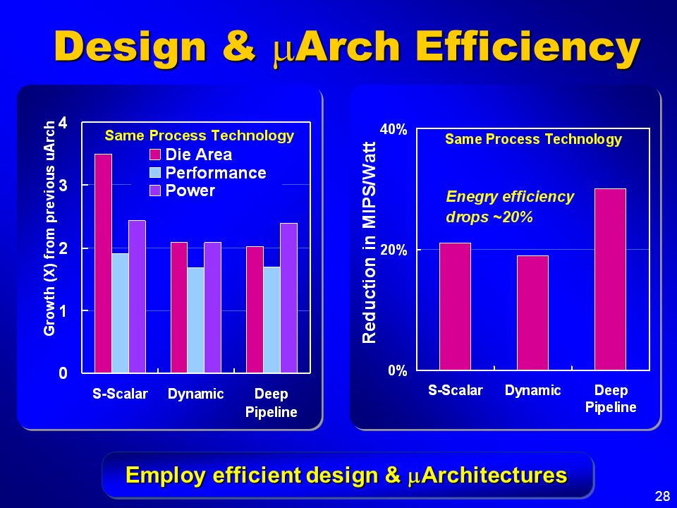 Design & mArch Efficiency