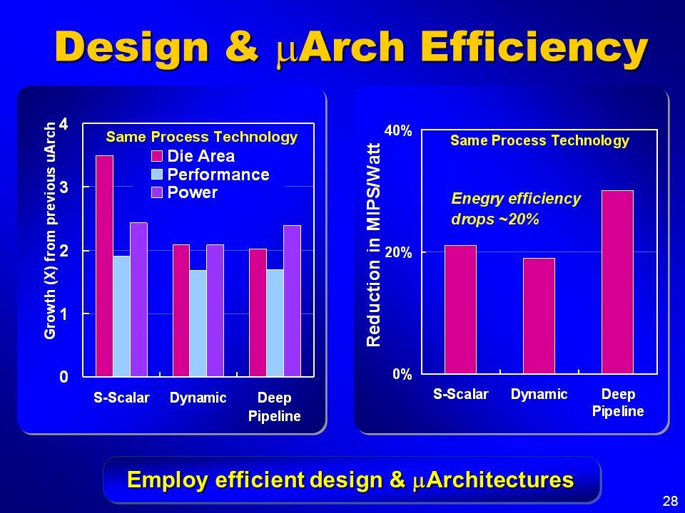 Design & mArch Efficiency