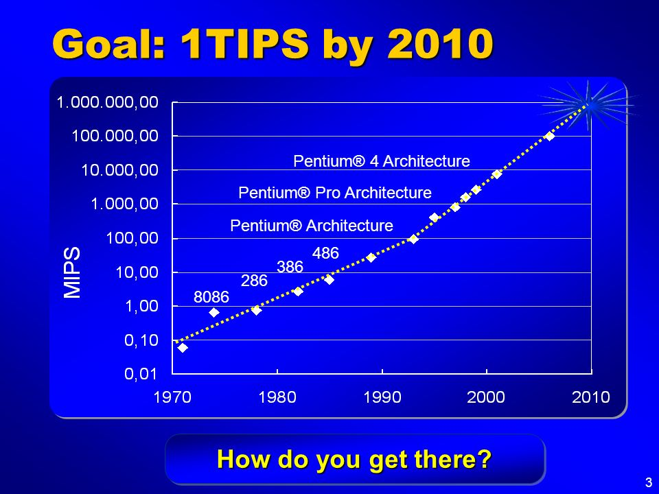 Goal: 1TIPS by 2010 How do you get there Pentium® 4 Architecture