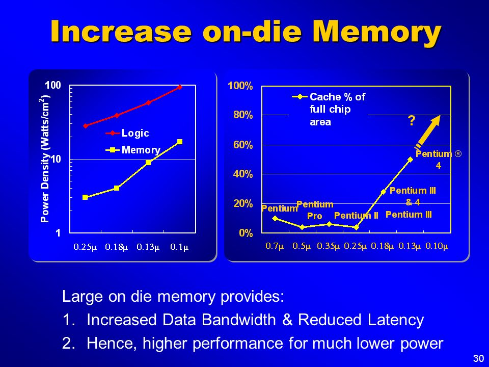 Increase on-die Memory