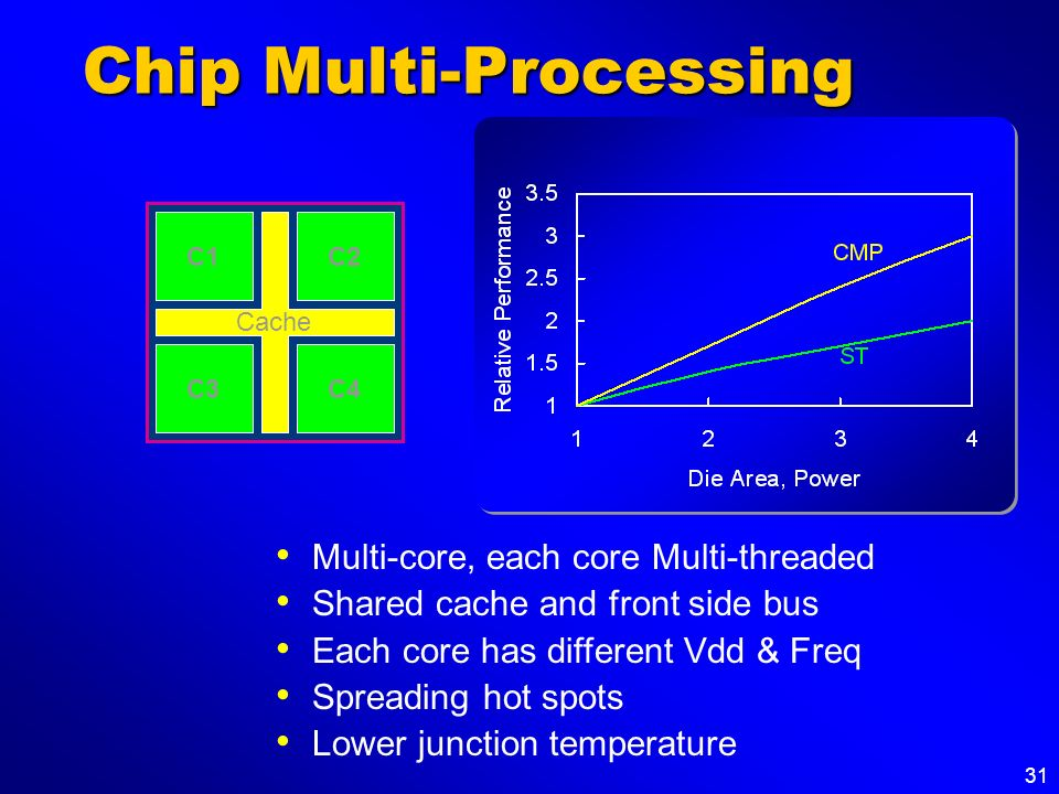 Chip Multi-Processing