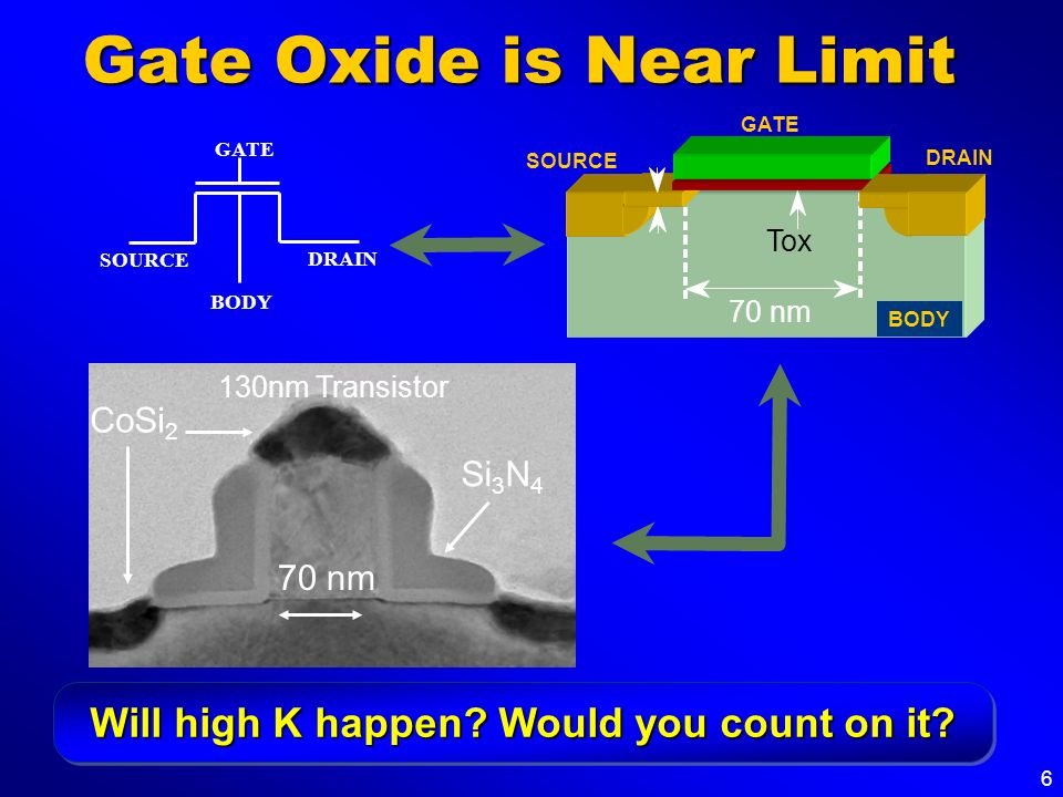 Gate Oxide is Near Limit