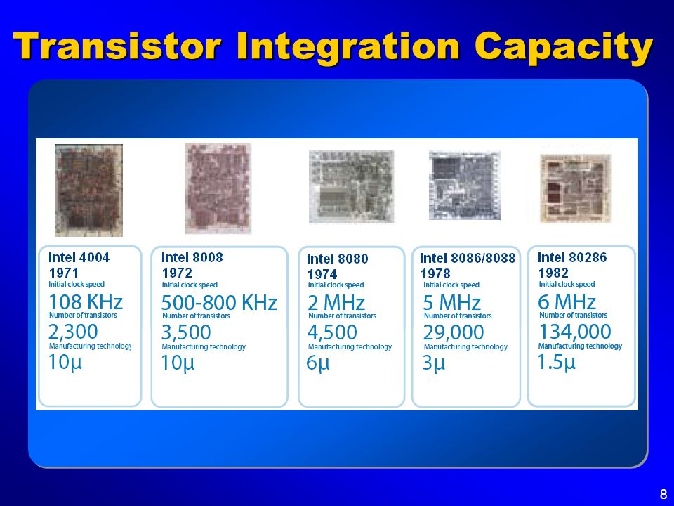 Transistor Integration Capacity