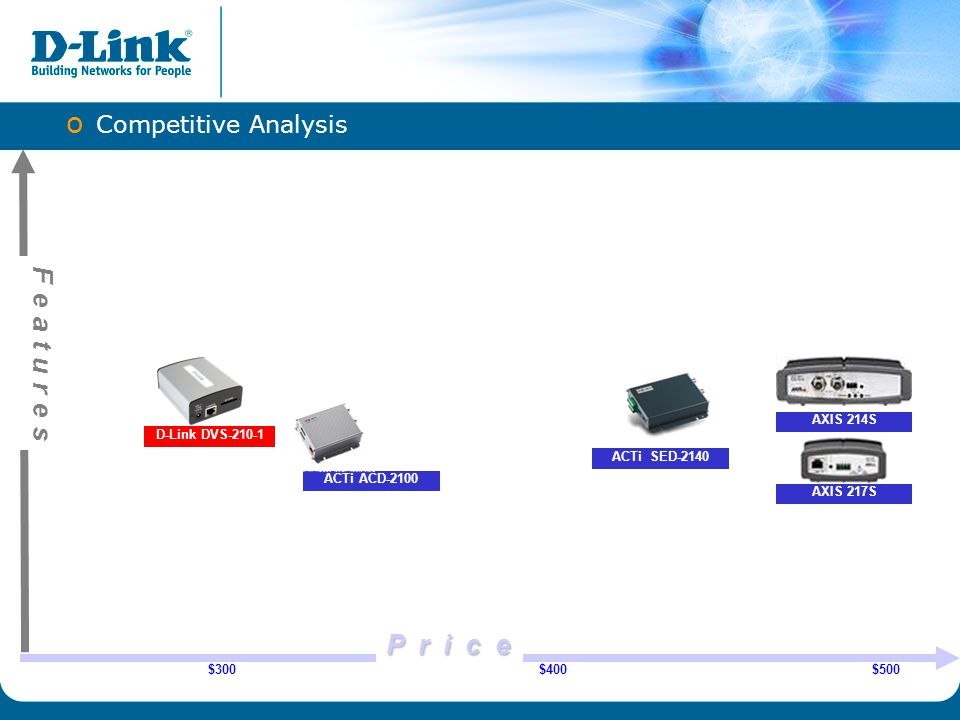 Features P r i c e Competitive Analysis AXIS 214S D-Link DVS-210-1