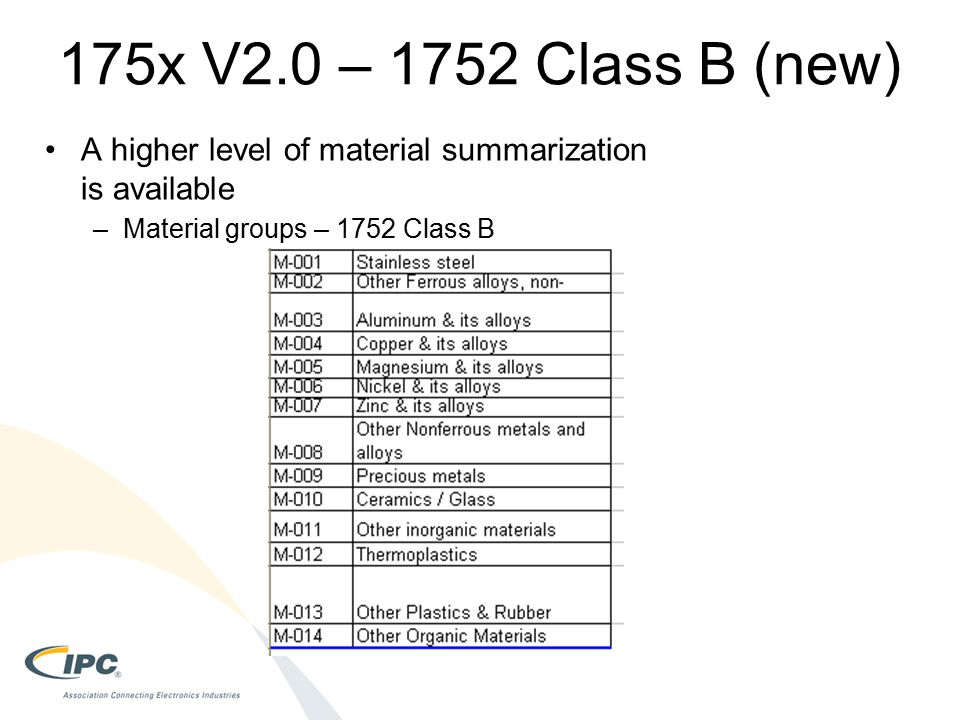 175x V2.0 – 1752 Class B (new) A higher level of material summarization is available. Material groups – 1752 Class B.