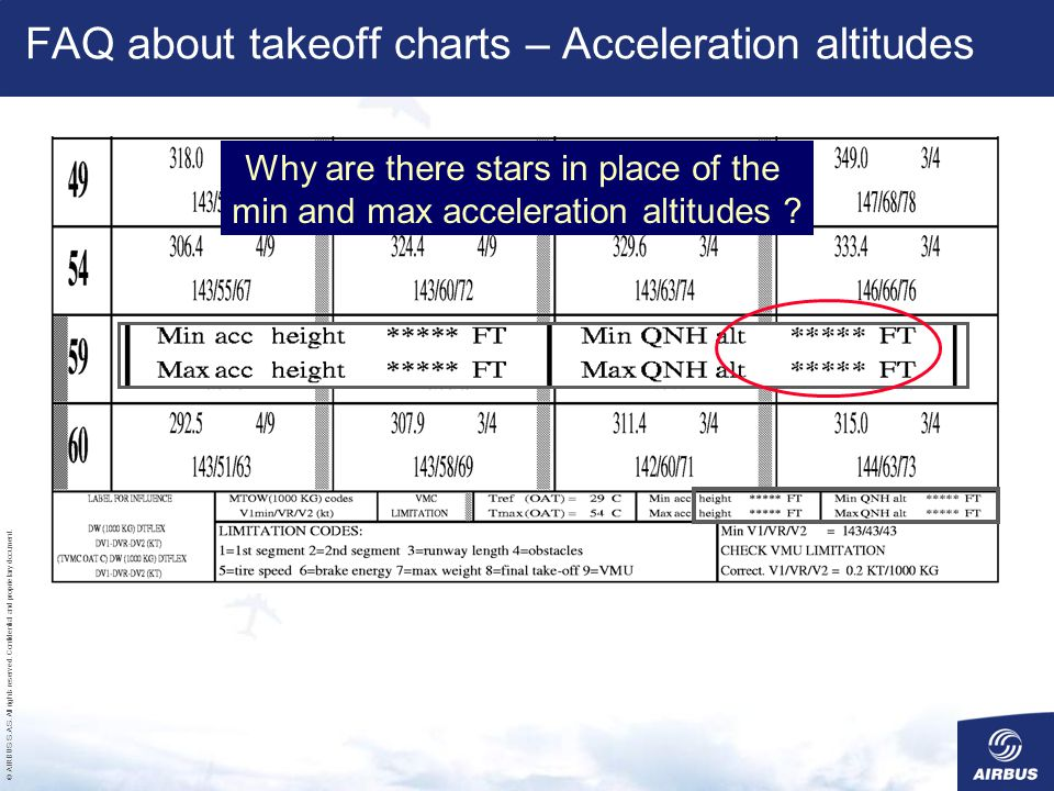 FAQ about takeoff charts – Acceleration altitudes