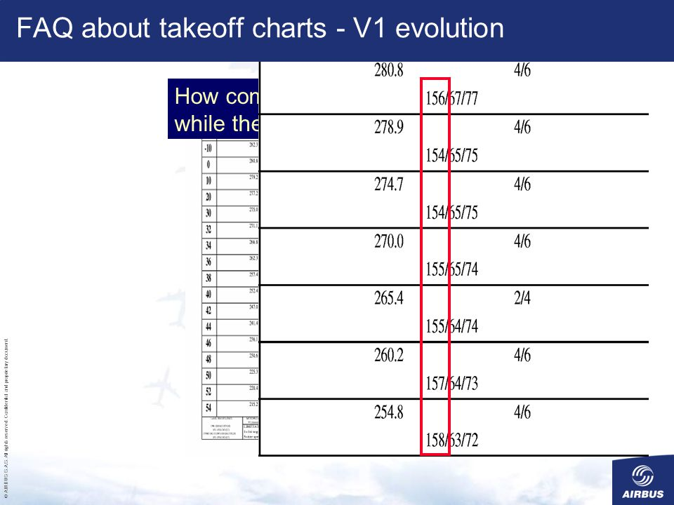 FAQ about takeoff charts - V1 evolution