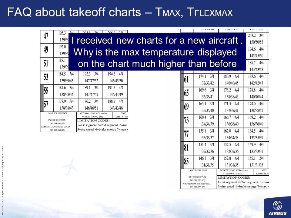 FAQ about takeoff charts – TMAX, TFLEXMAX