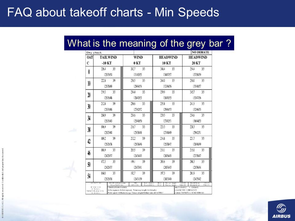 FAQ about takeoff charts - Min Speeds