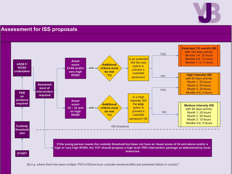 DRAFT – Sue Walker - Strategy Manager - YJB Programmes & Innovation who leads on ISSP has consulted with various ISSP Managers on the above model. Further guidance will be provided however if you have further comments please do let us know.