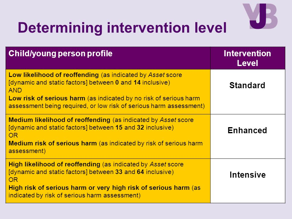 Determining intervention level