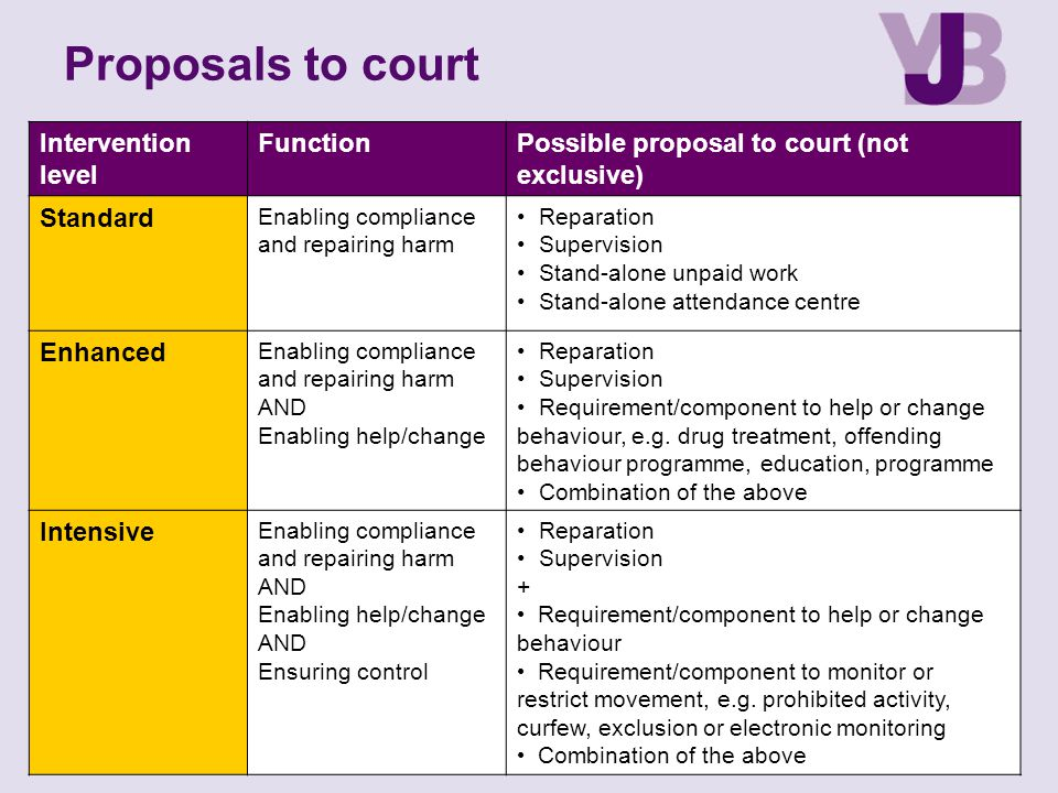 Proposals to court Intervention level Function