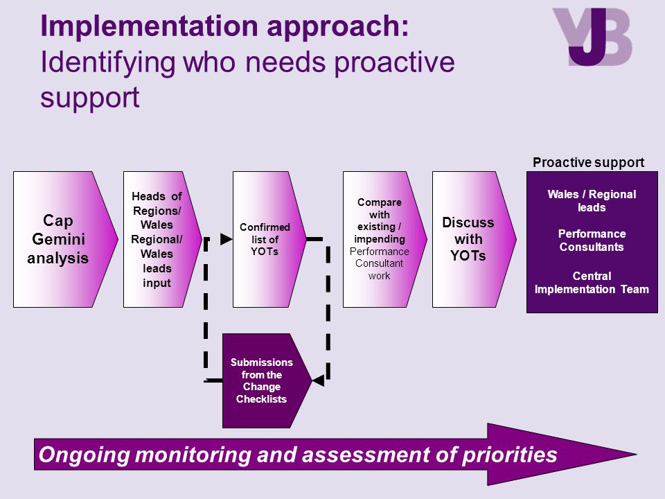 Implementation approach: Identifying who needs proactive support