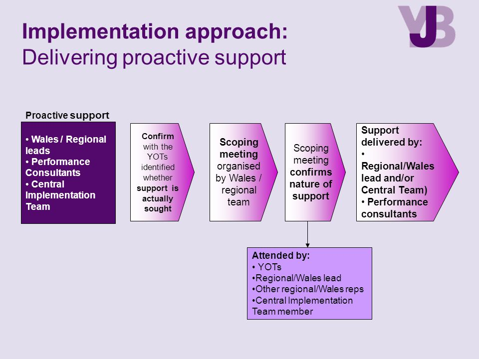 Implementation approach: Delivering proactive support
