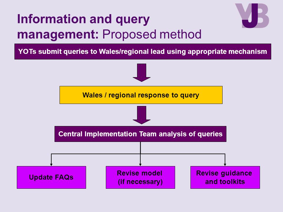 Information and query management: Proposed method
