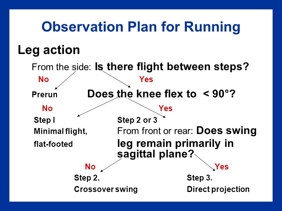 Observation Plan for Running