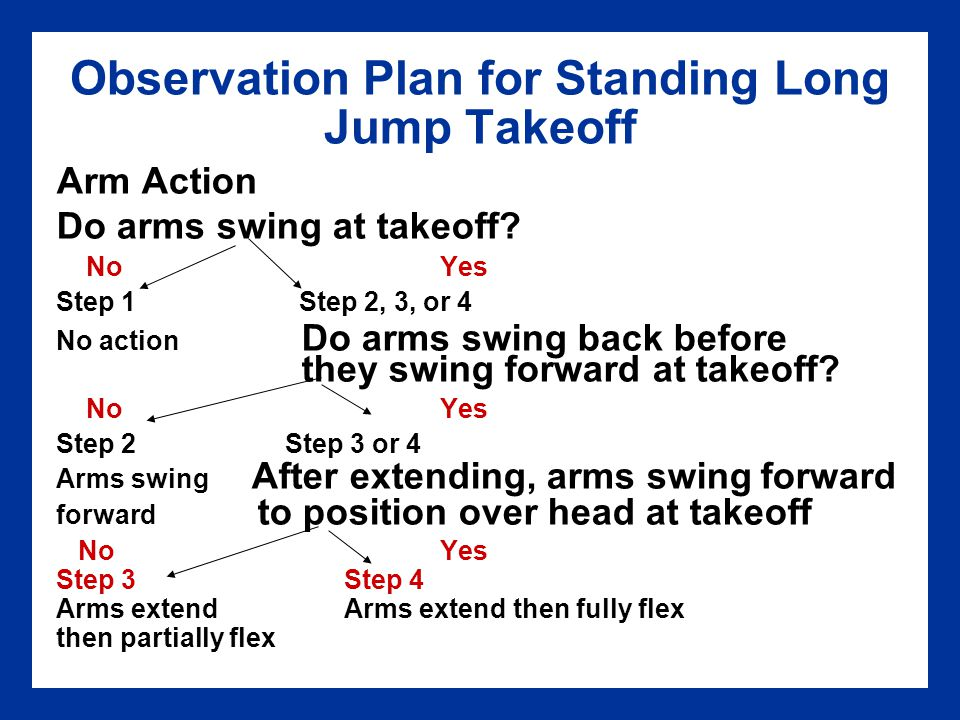 Observation Plan for Standing Long Jump Takeoff