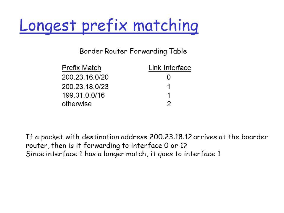 Longest prefix matching