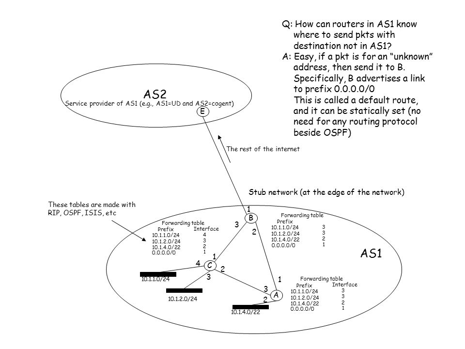 Q: How can routers in AS1 know where to send pkts with destination not in AS1