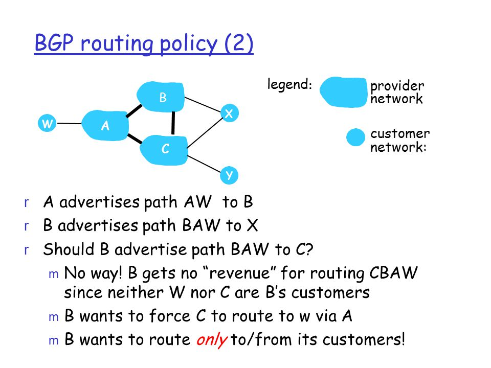 BGP routing policy (2) A advertises path AW to B