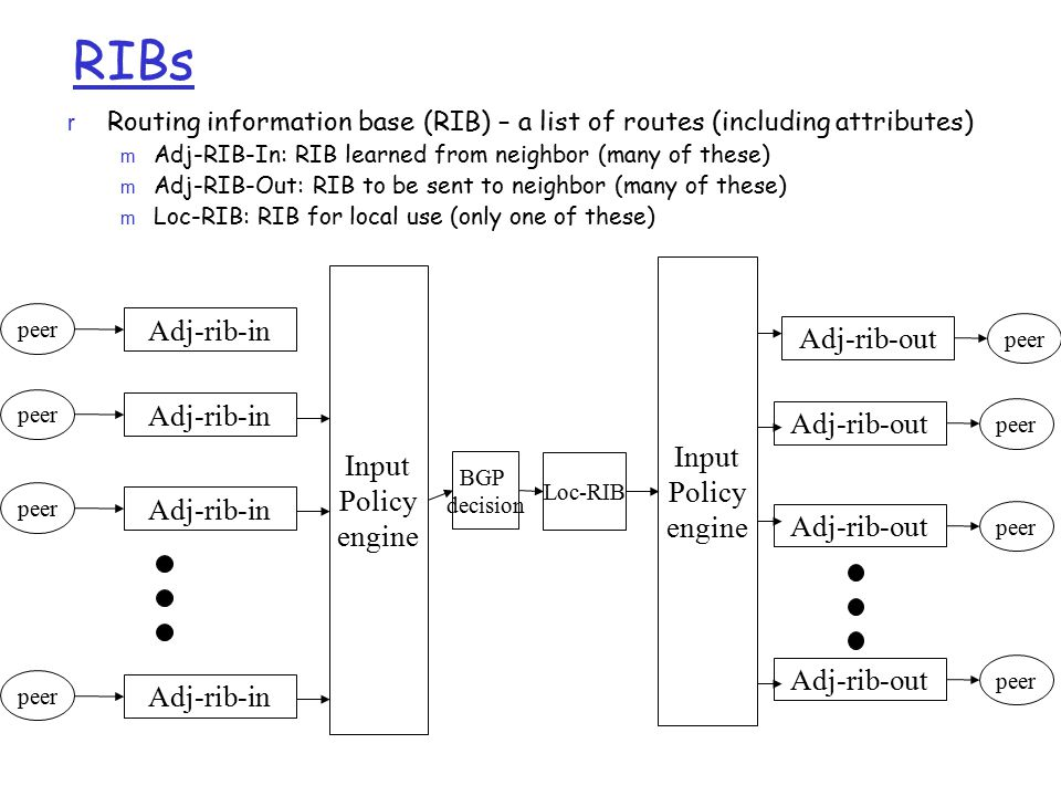 RIBs Adj-rib-in Adj-rib-out Input Policy engine