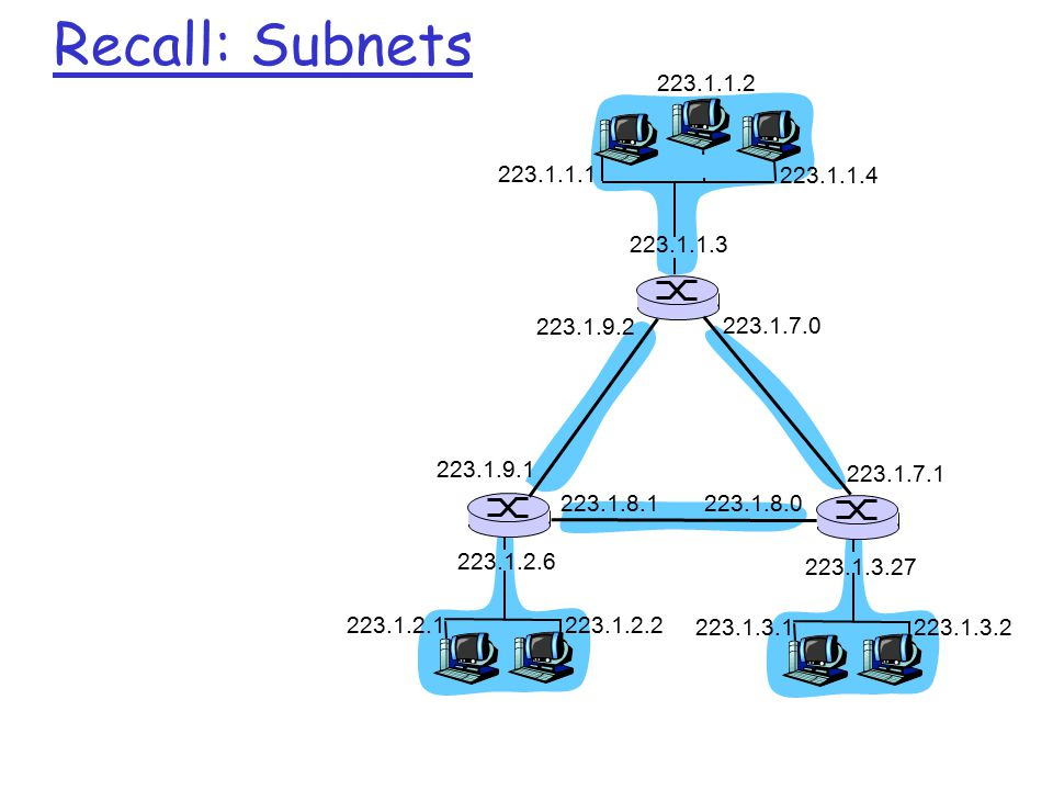 Recall: Subnets 223.1.1.2. 223.1.1.1. 223.1.1.4. 223.1.1.3. 223.1.9.2. 223.1.7.0. 223.1.9.1. 223.1.7.1.