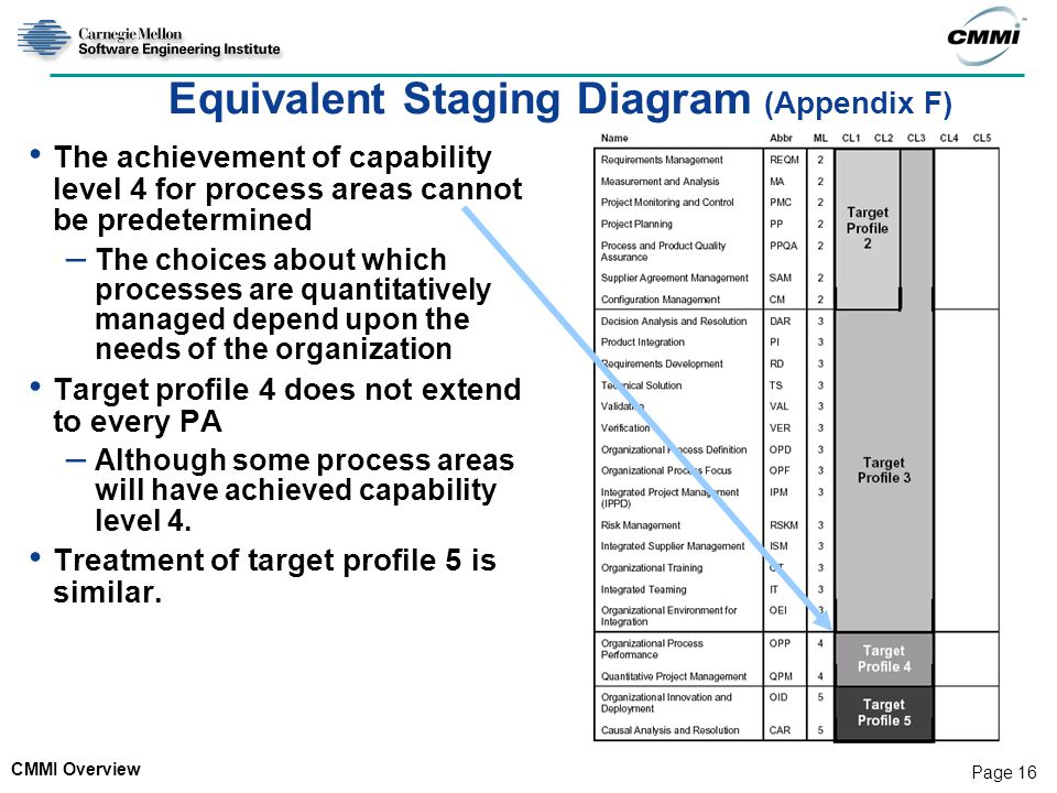 Equivalent Staging Diagram (Appendix F)