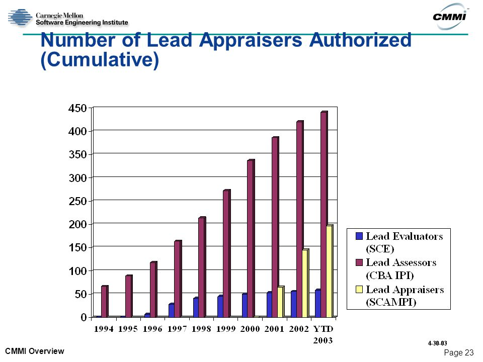 Number of Lead Appraisers Authorized (Cumulative)