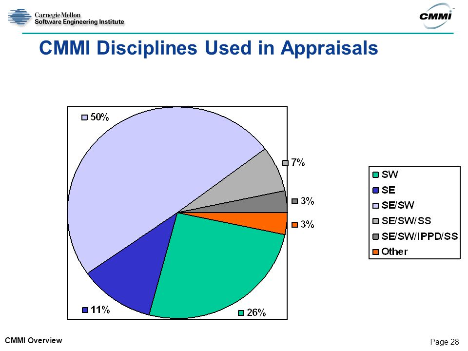CMMI Disciplines Used in Appraisals